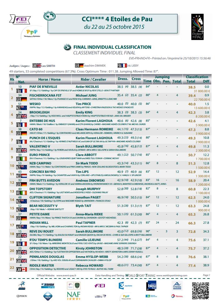 CCI 4 Etoiles classement final 1